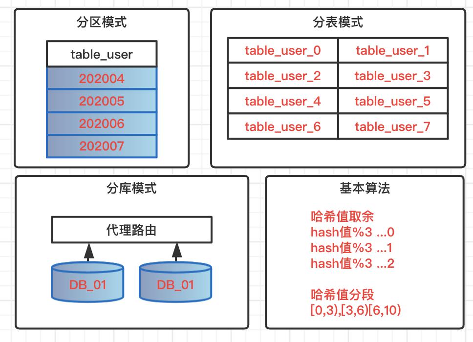 数据源管理 | 关系型分库分表,列式库分布式计算
