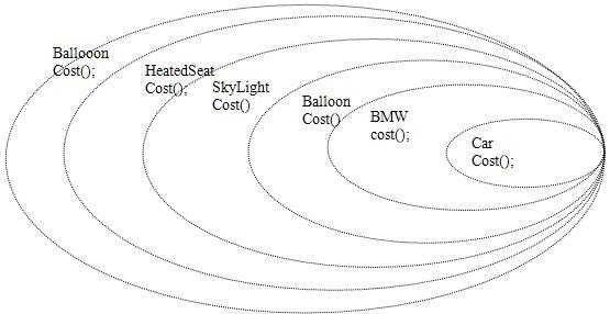 图 9. 装饰过程