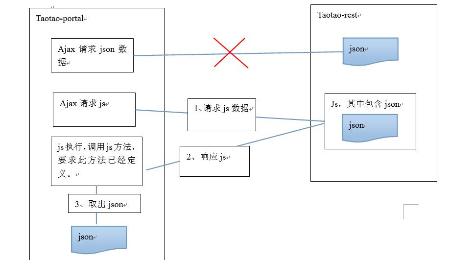❤️一个有趣小案例教你如何使用原生js使用和jquery应该如何使用jsonp❤️