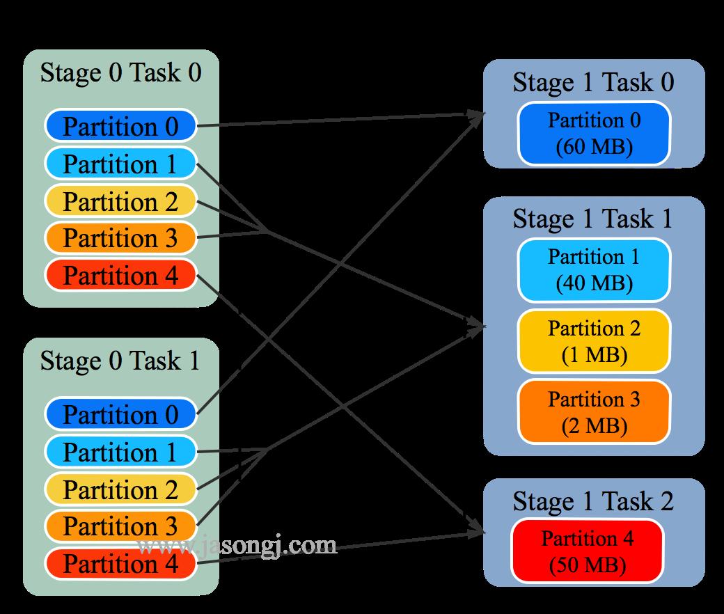 Spark SQL adaptive reducer 2