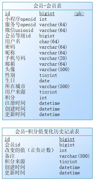 用户微服务的数据库